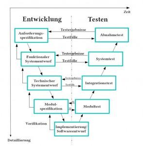 Vorgehensmodell Softwareentwicklung